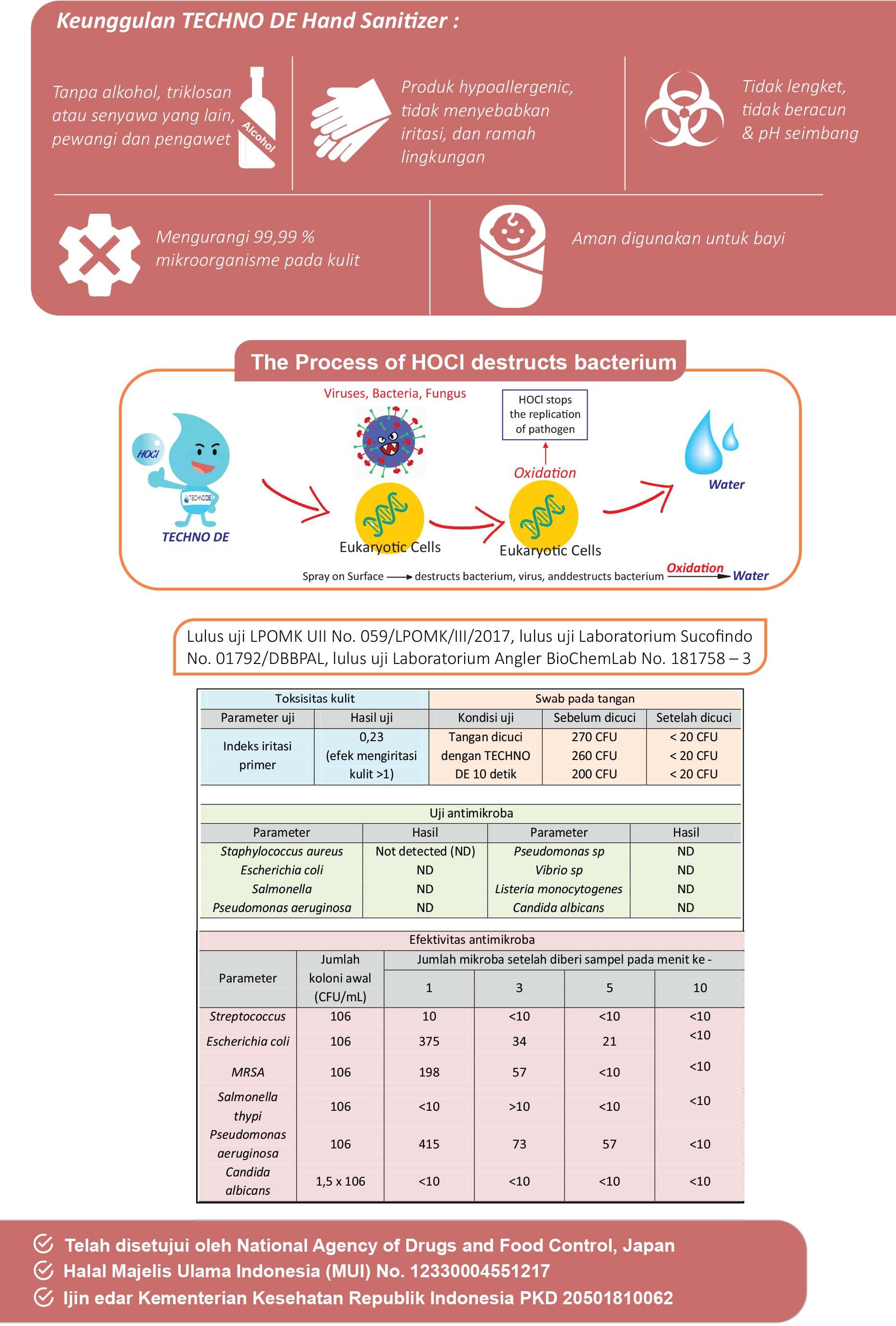 Brosur TECHNO DE Untuk Rumah Sakit.cdr